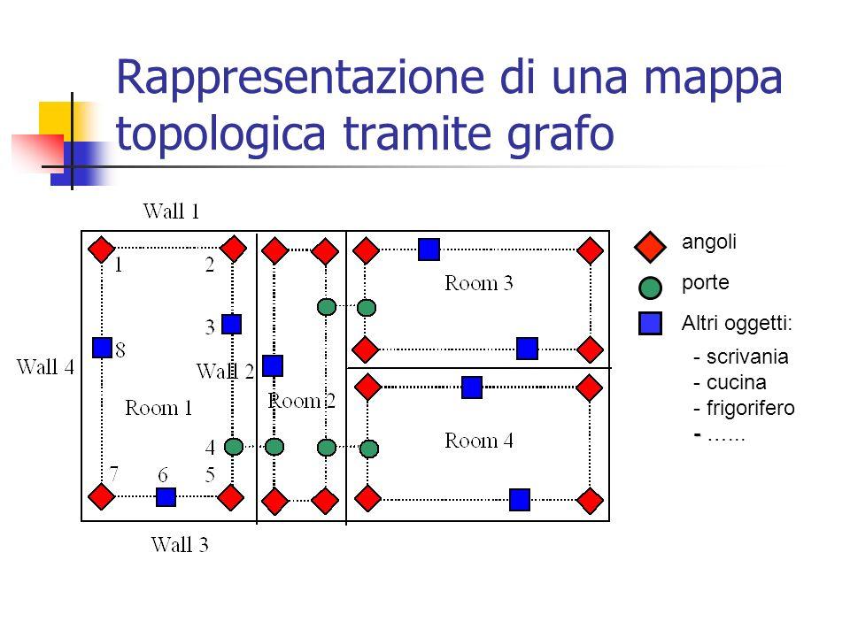 Rappresentazione di una mappa topologica tramite grafo