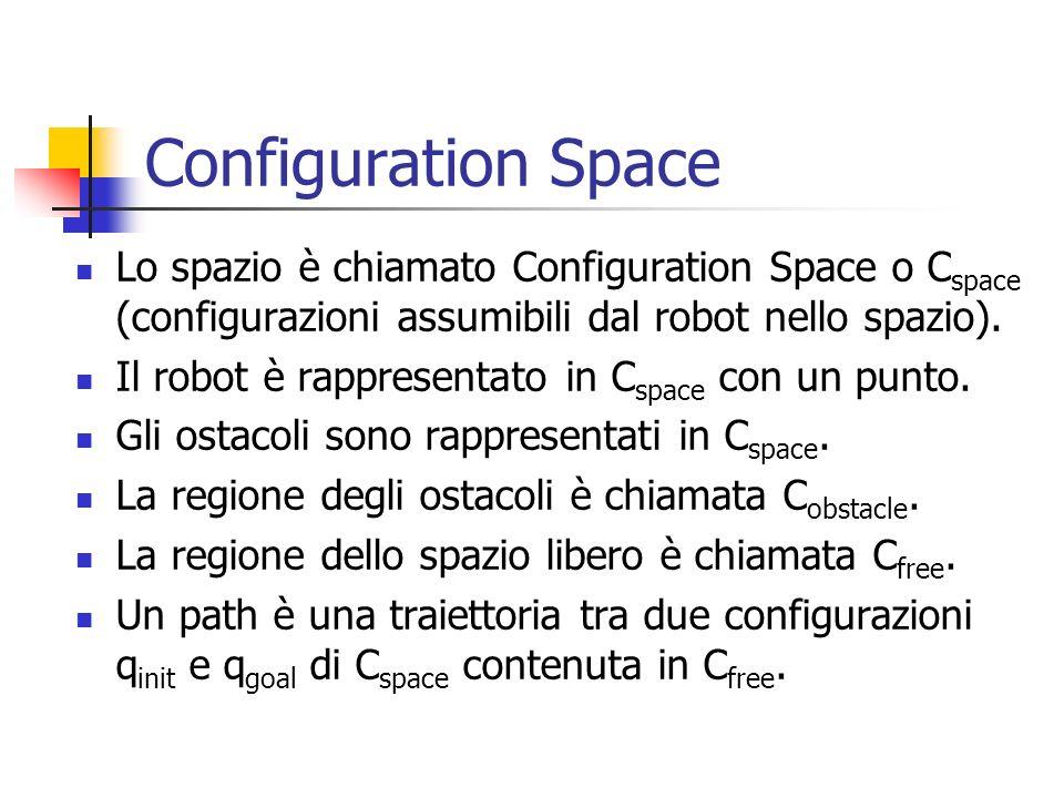 Configuration SpaceLo spazio è chiamato Configuration Space o Cspace (configurazioni assumibili dal robot nello spazio).