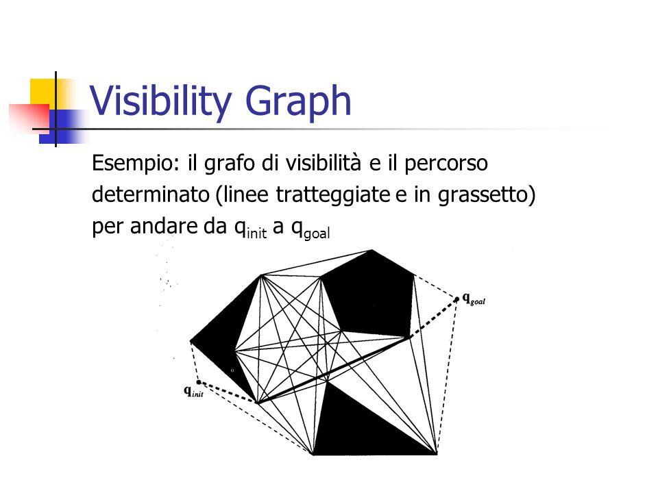 Visibility Graph Esempio: il grafo di visibilità e il percorso