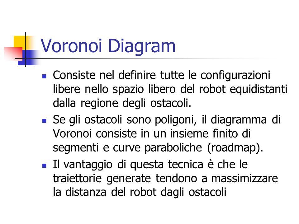 Voronoi Diagram Consiste nel definire tutte le configurazioni libere nello spazio libero del robot equidistanti dalla regione degli ostacoli.