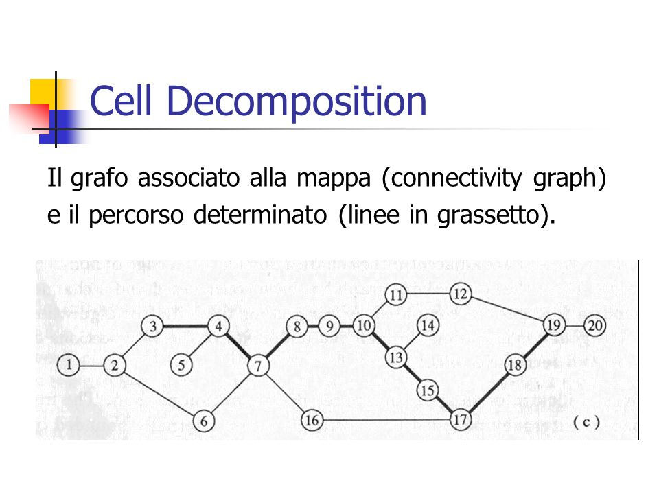 Cell Decomposition Il grafo associato alla mappa (connectivity graph)