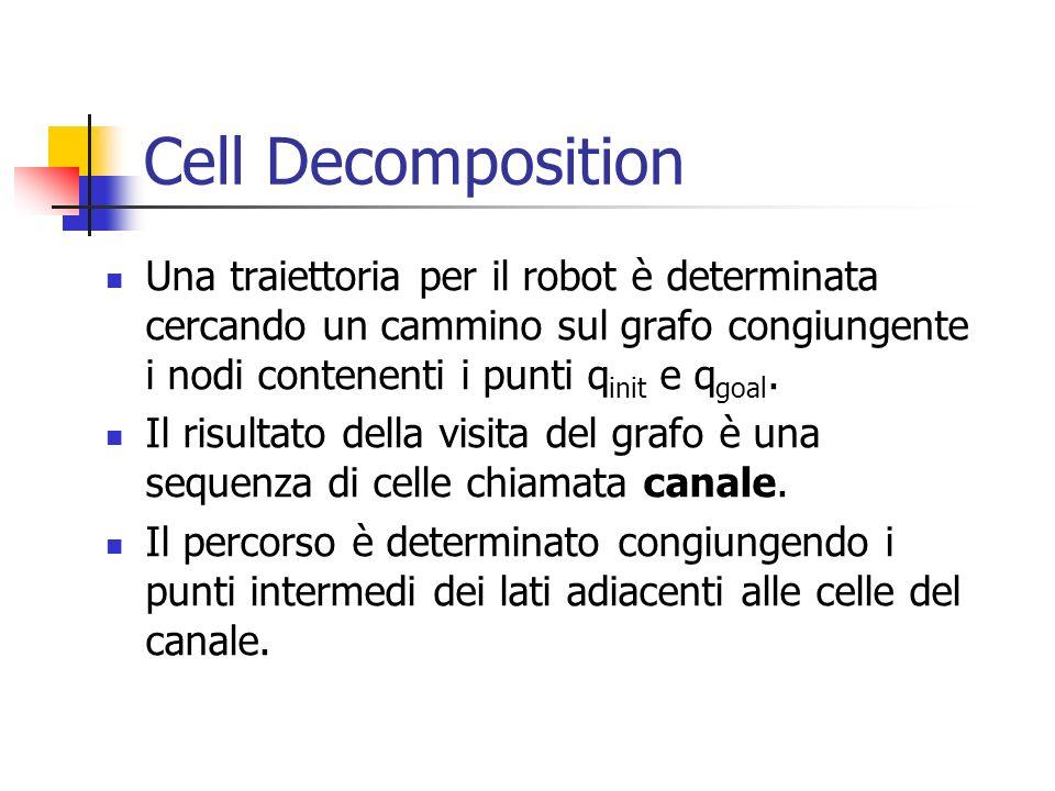 Cell DecompositionUna traiettoria per il robot è determinata cercando un cammino sul grafo congiungente i nodi contenenti i punti qinit e qgoal.