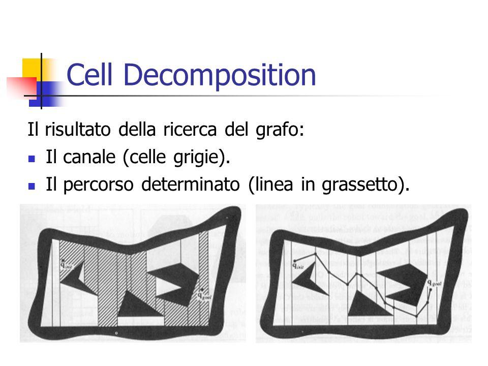 Cell Decomposition Il risultato della ricerca del grafo: