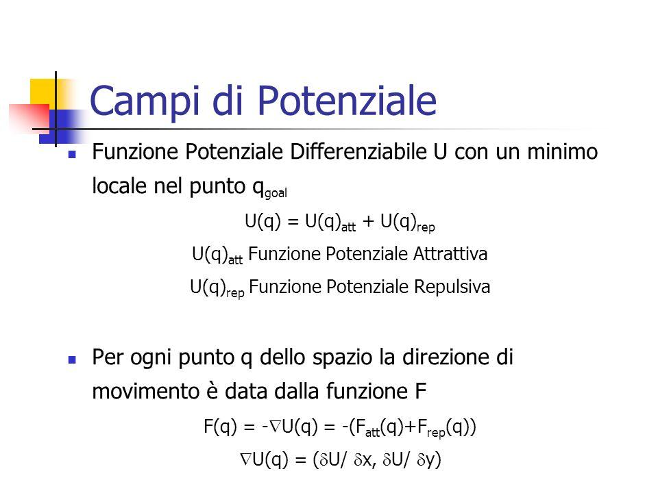 Campi di PotenzialeFunzione Potenziale Differenziabile U con un minimo locale nel punto qgoal. U(q) = U(q)att + U(q)rep.