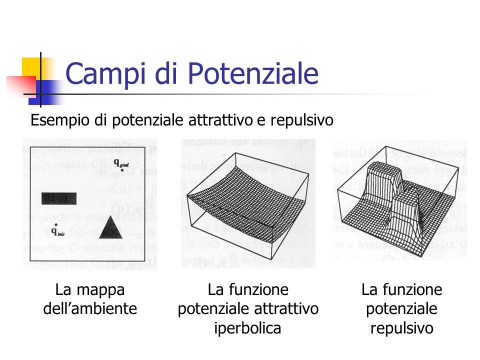 Campi di Potenziale Esempio di potenziale attrattivo e repulsivo