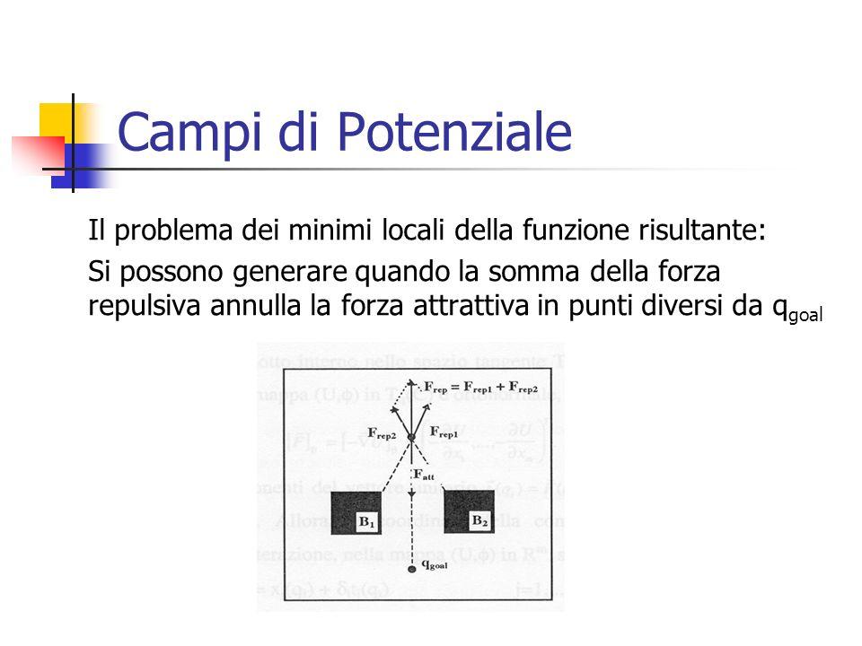 Campi di Potenziale Il problema dei minimi locali della funzione risultante: