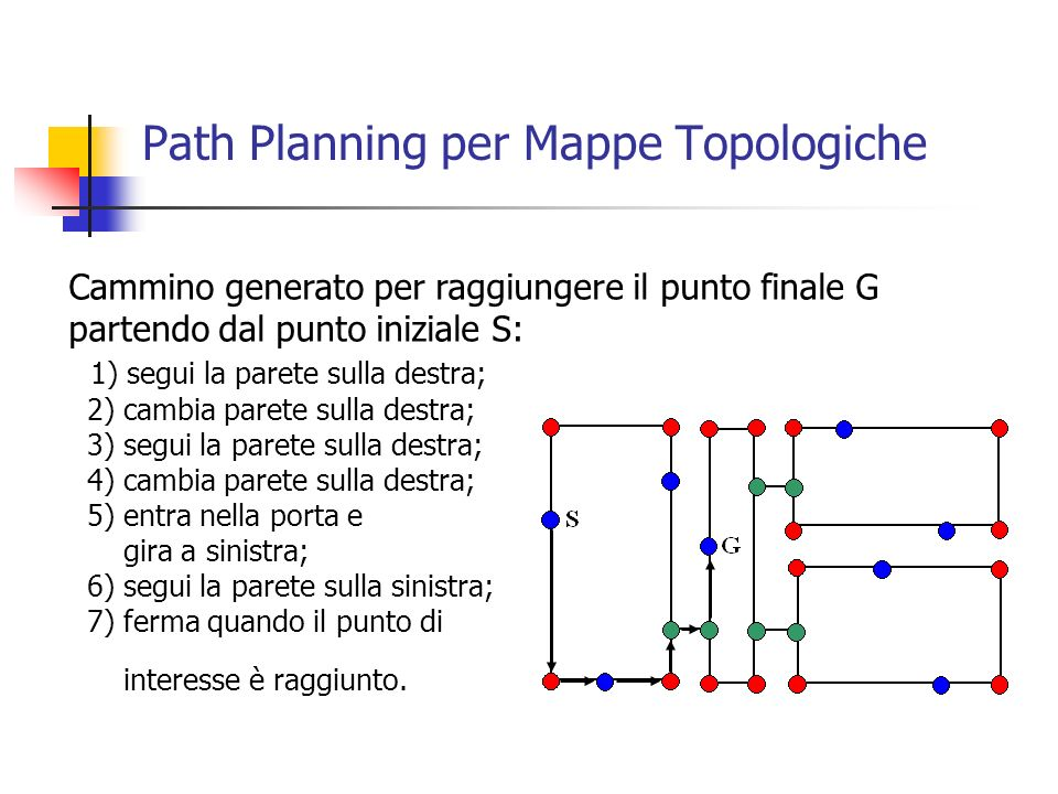 Path Planning per Mappe Topologiche