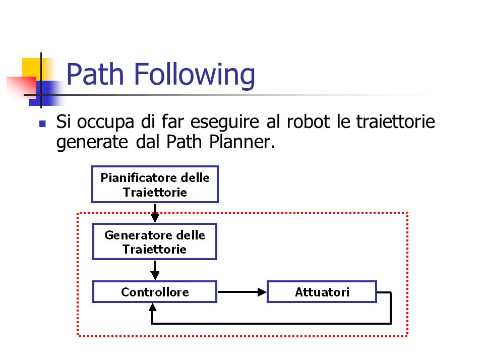 Path Following Si occupa di far eseguire al robot le traiettorie generate dal Path Planner.