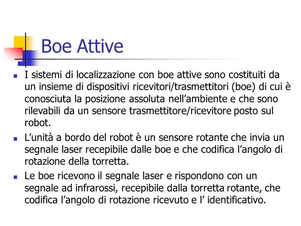 Boe Attive