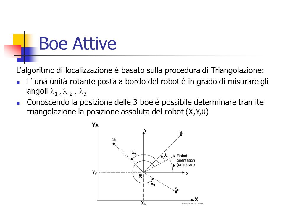 Boe Attive L'algoritmo di localizzazione è basato sulla procedura di Triangolazione: