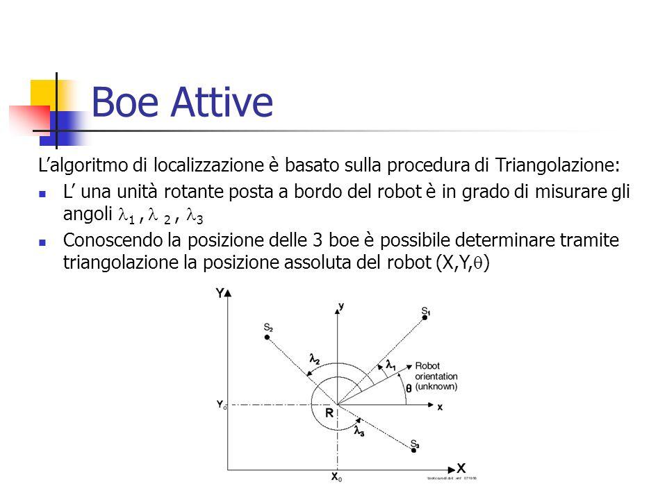 Boe AttiveL'algoritmo di localizzazione è basato sulla procedura di Triangolazione: