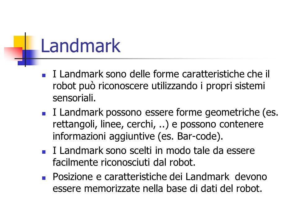 LandmarkI Landmark sono delle forme caratteristiche che il robot può riconoscere utilizzando i propri sistemi sensoriali.
