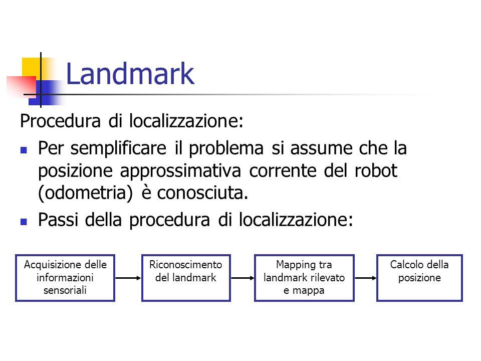 Landmark Procedura di localizzazione:
