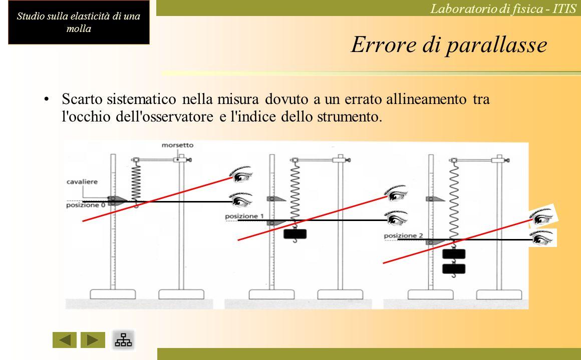 Errore di parallasse Scarto sistematico nella misura dovuto a un errato allineamento tra l occhio dell osservatore e l indice dello strumento.