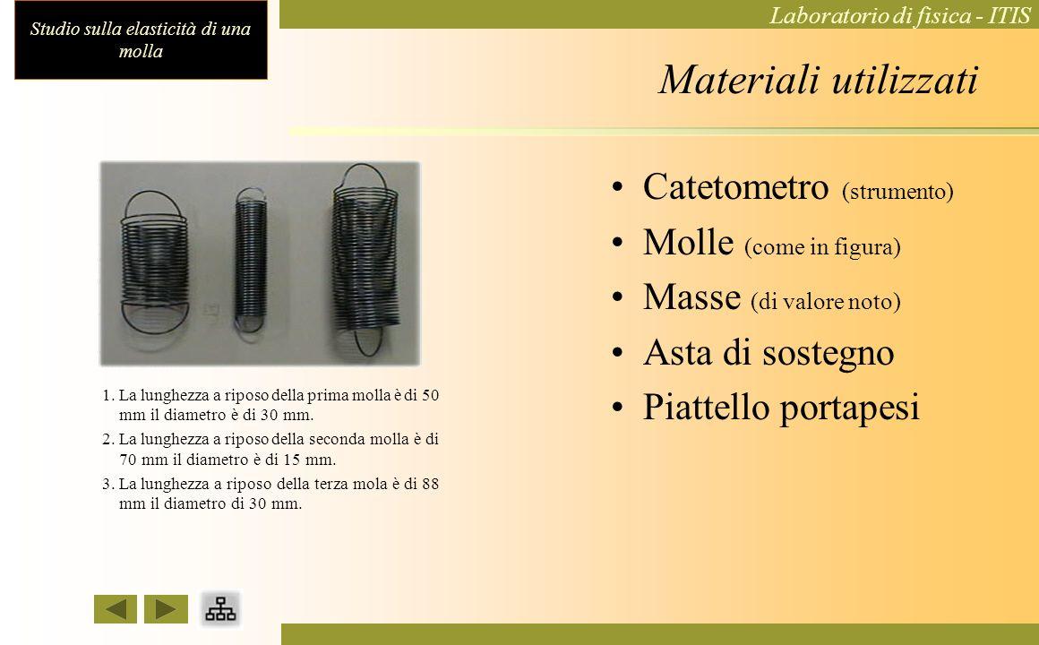 Materiali utilizzati Catetometro (strumento) Molle (come in figura)