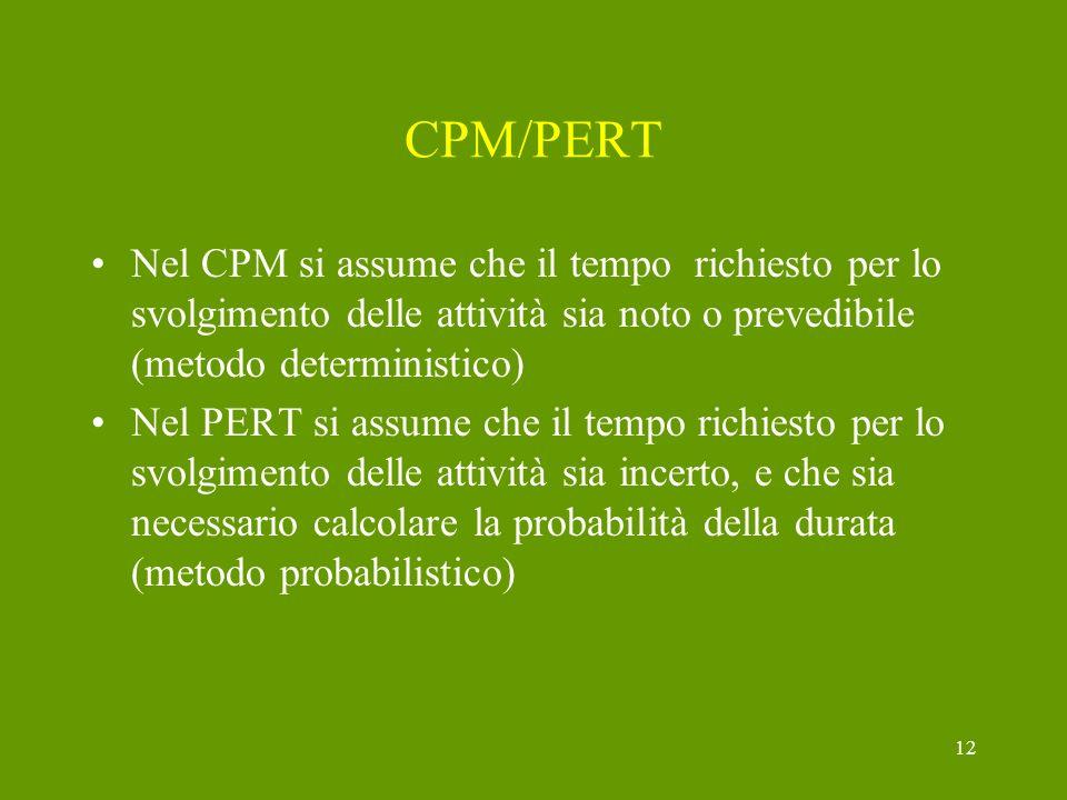 CPM/PERT Nel CPM si assume che il tempo richiesto per lo svolgimento delle attività sia noto o prevedibile (metodo deterministico)