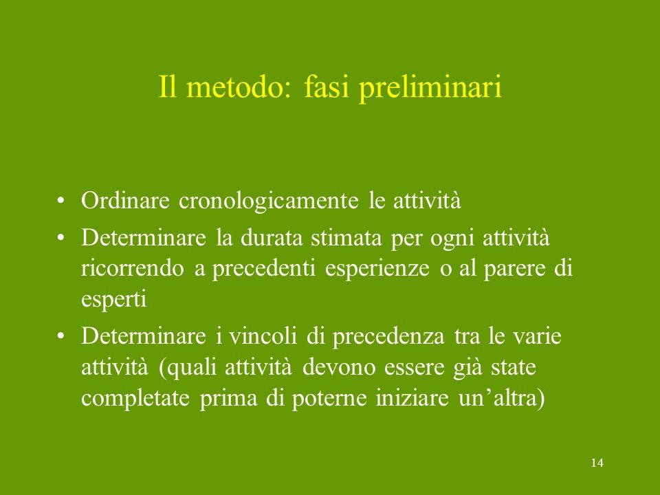 Il metodo: fasi preliminari