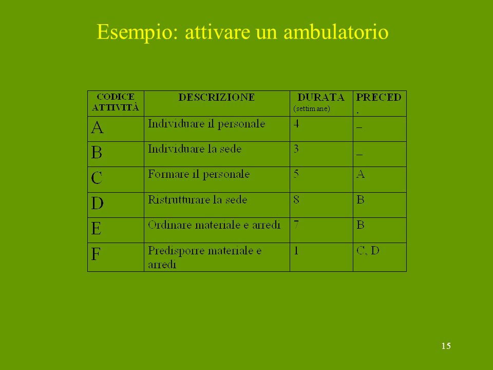 Esempio: attivare un ambulatorio
