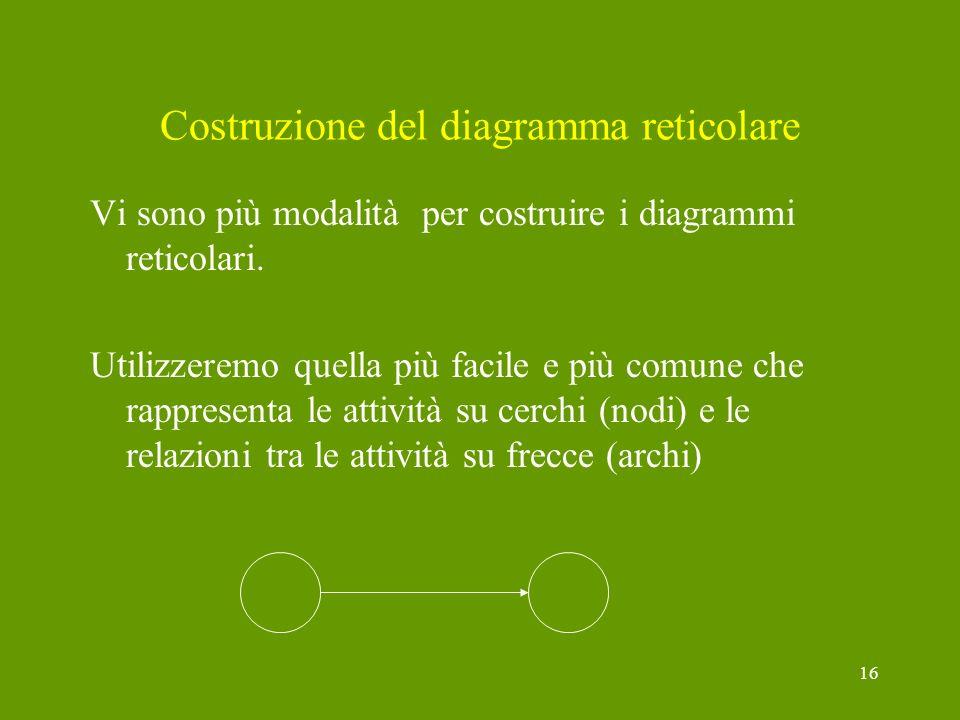 Costruzione del diagramma reticolare