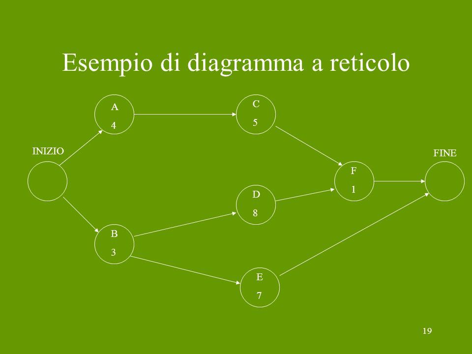 Esempio di diagramma a reticolo