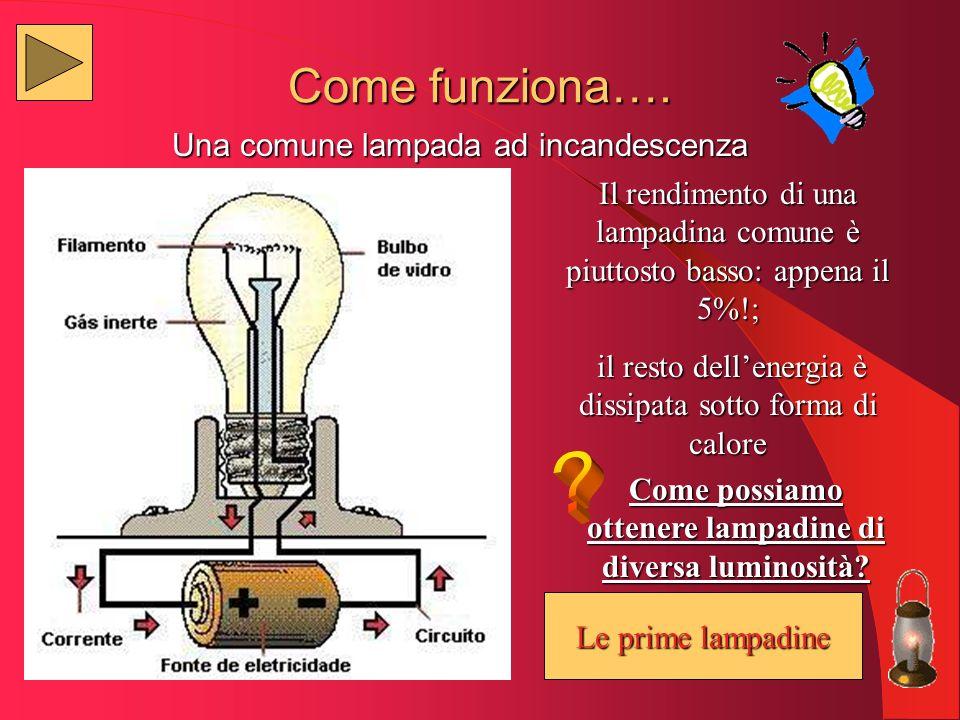 Come possiamo ottenere lampadine di diversa luminosità