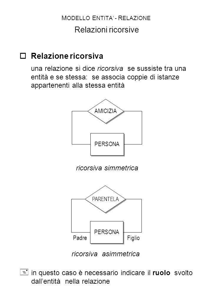 MODELLO ENTITA' - RELAZIONE Relazioni ricorsive