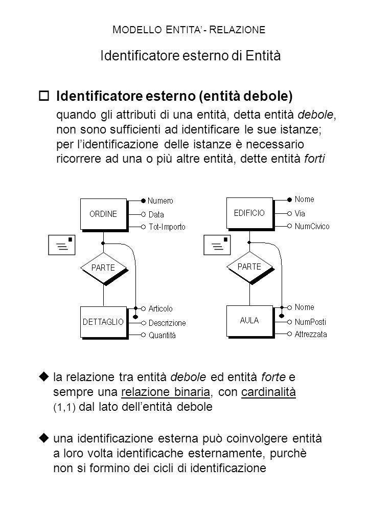 MODELLO ENTITA' - RELAZIONE Identificatore esterno di Entità