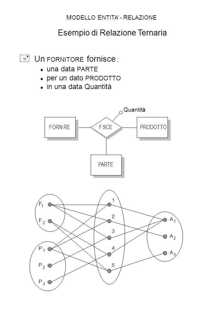MODELLO ENTITA' - RELAZIONE Esempio di Relazione Ternaria