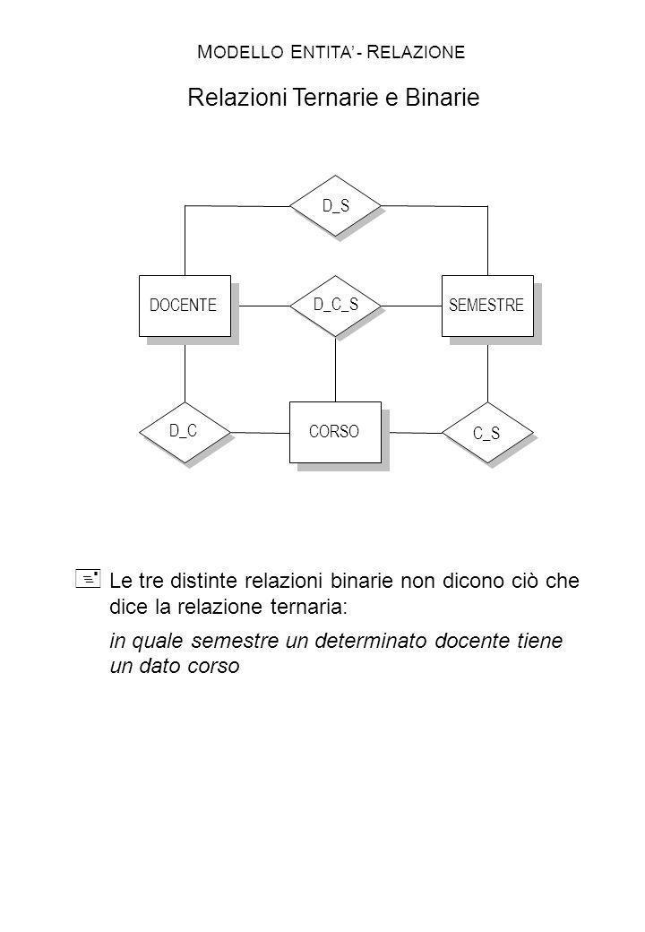 MODELLO ENTITA' - RELAZIONE Relazioni Ternarie e Binarie