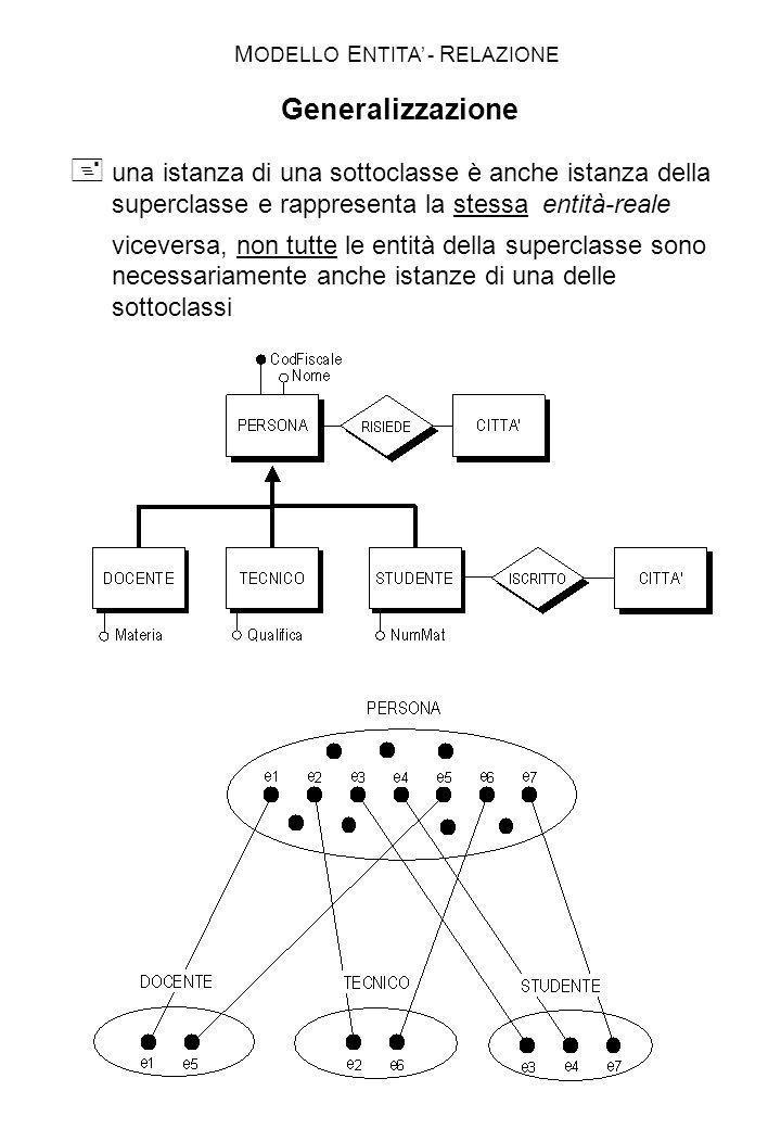 MODELLO ENTITA' - RELAZIONE Generalizzazione