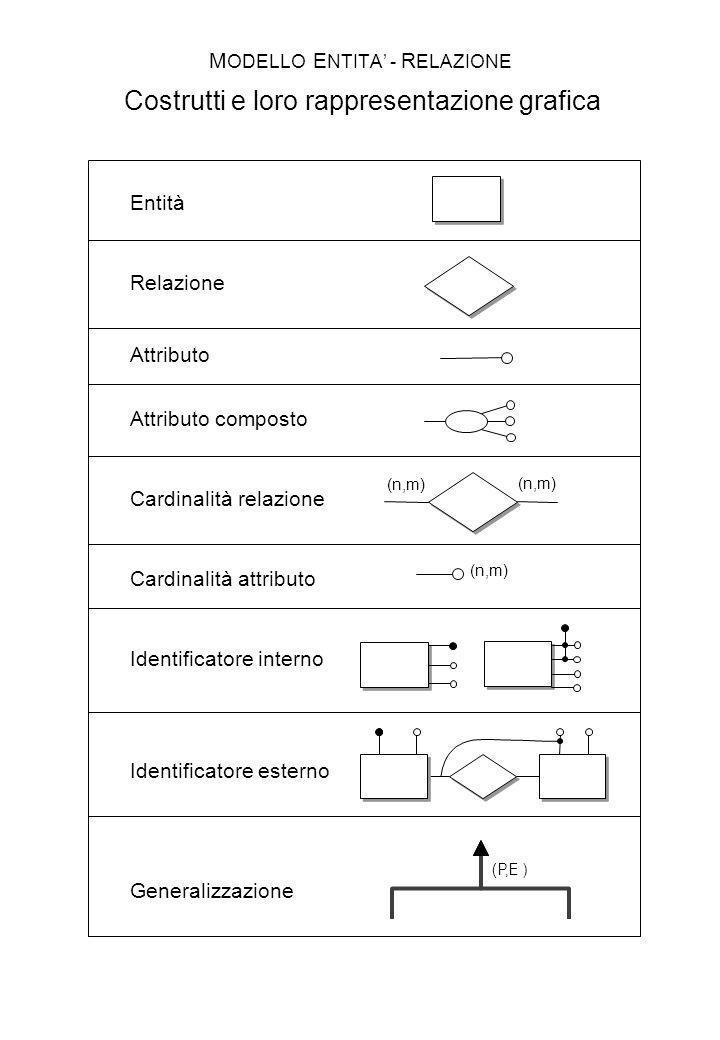 MODELLO ENTITA' - RELAZIONE Costrutti e loro rappresentazione grafica