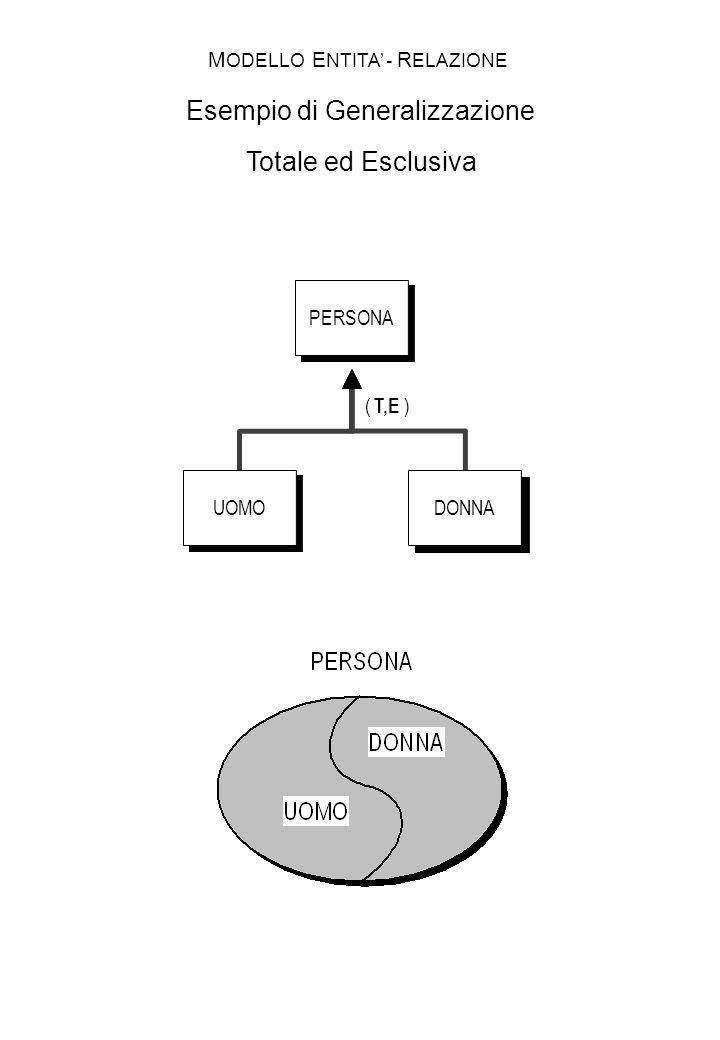 MODELLO ENTITA' - RELAZIONE Esempio di Generalizzazione Totale ed Esclusiva