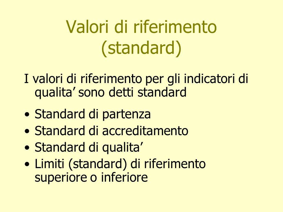 Valori di riferimento (standard)