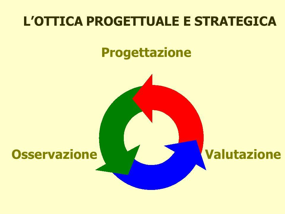 L'OTTICA PROGETTUALE E STRATEGICA Progettazione Osservazione Valutazione