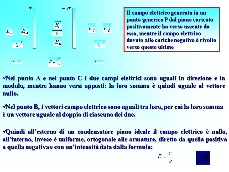 Il campo elettrico generato in un punto generico P dal piano caricato positivamente ha verso uscente da esso, mentre il campo elettrico dovuto alle cariche negative è rivolto verso queste ultime