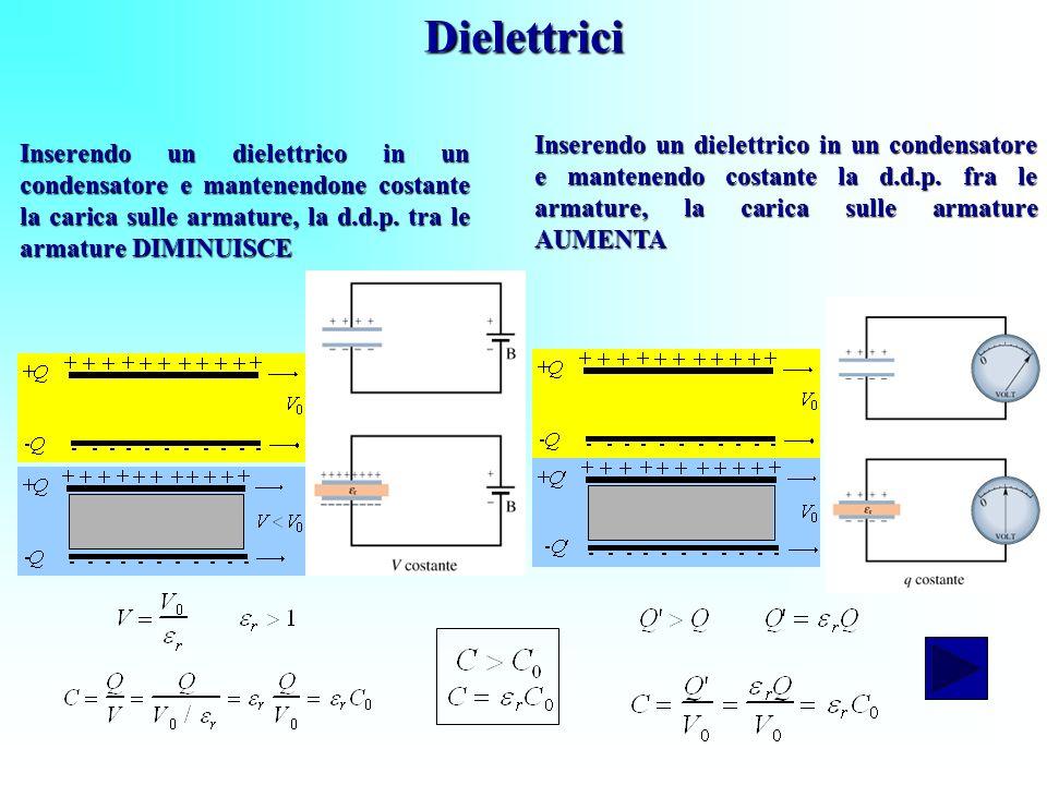 Dielettrici Inserendo un dielettrico in un condensatore e mantenendo costante la d.d.p. fra le armature, la carica sulle armature AUMENTA.