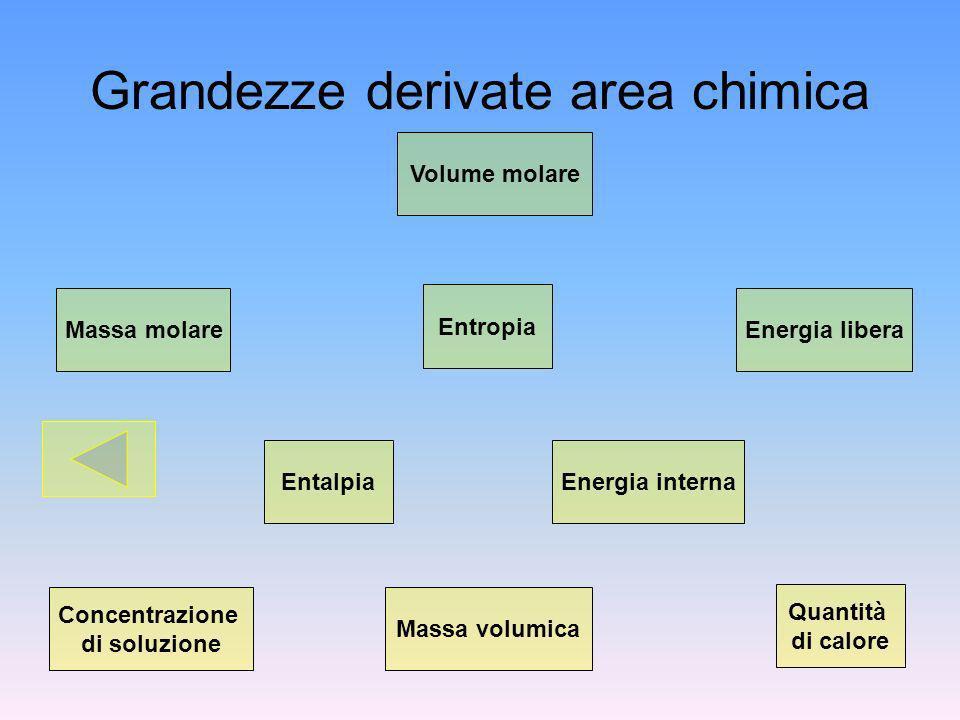 Grandezze derivate area chimica