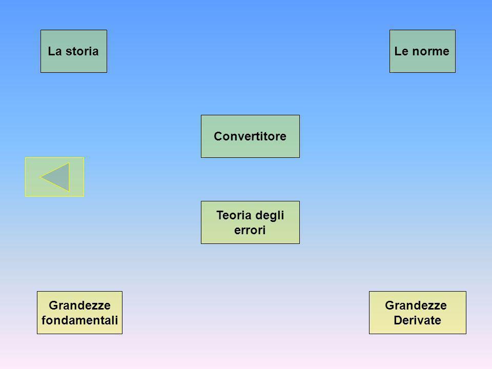 La storia Le norme Convertitore Teoria degli errori Grandezze fondamentali Grandezze Derivate