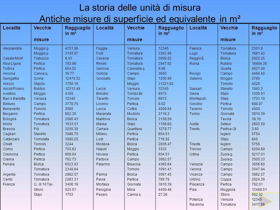 La storia delle unità di misura Antiche misure di superficie ed equivalente in m²