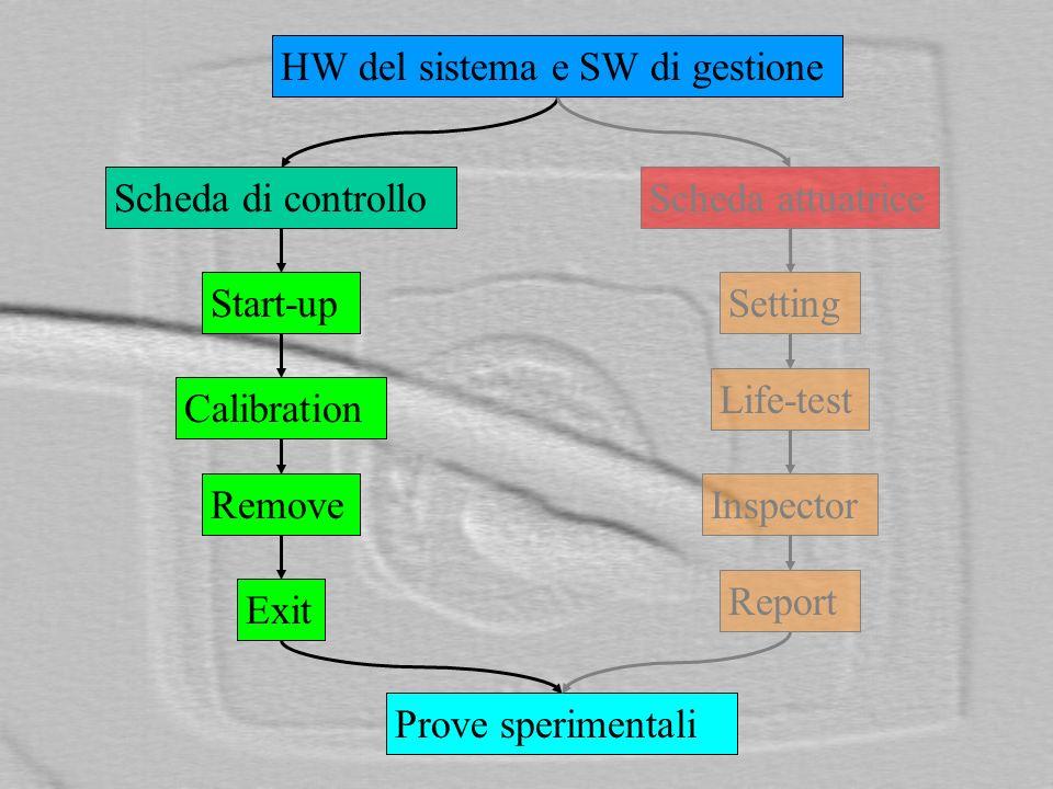 HW del sistema e SW di gestione
