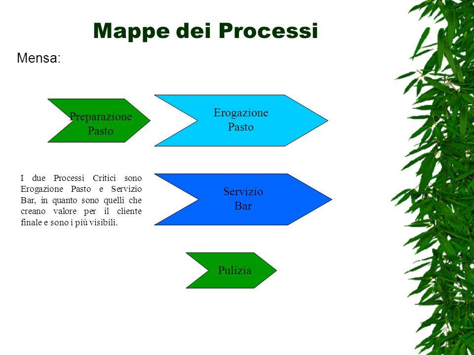 Mappe dei Processi Mensa: Erogazione Pasto Preparazione Pasto