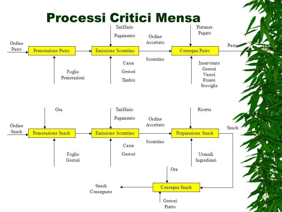 Processi Critici Mensa