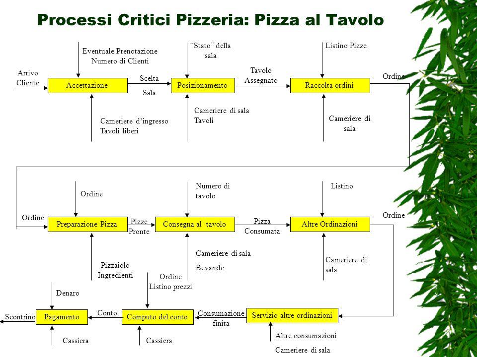 Processi Critici Pizzeria: Pizza al Tavolo