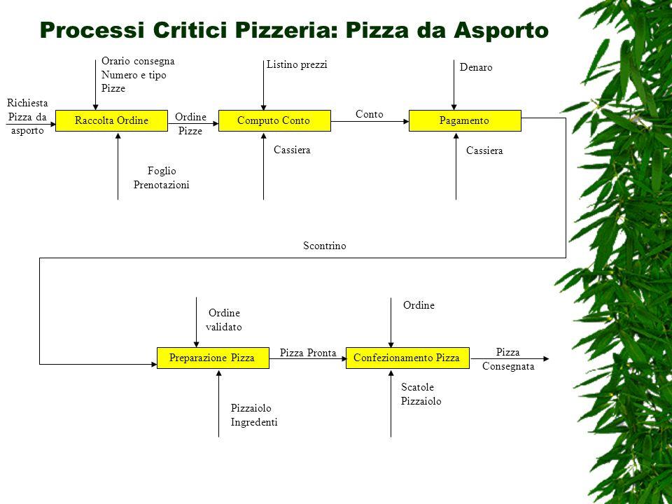 Processi Critici Pizzeria: Pizza da Asporto