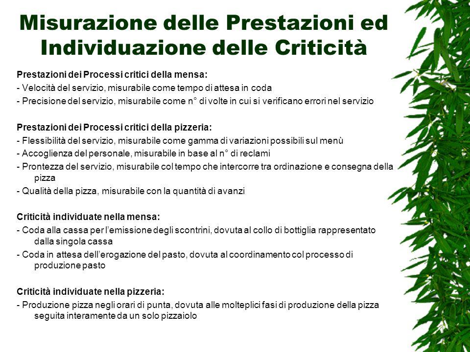 Misurazione delle Prestazioni ed Individuazione delle Criticità