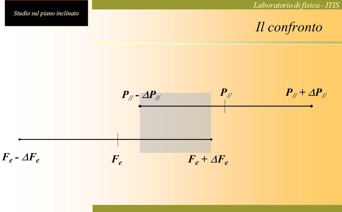 Il confronto P// - DP// P// + DP// P// Fe - DFe Fe + DFe Fe