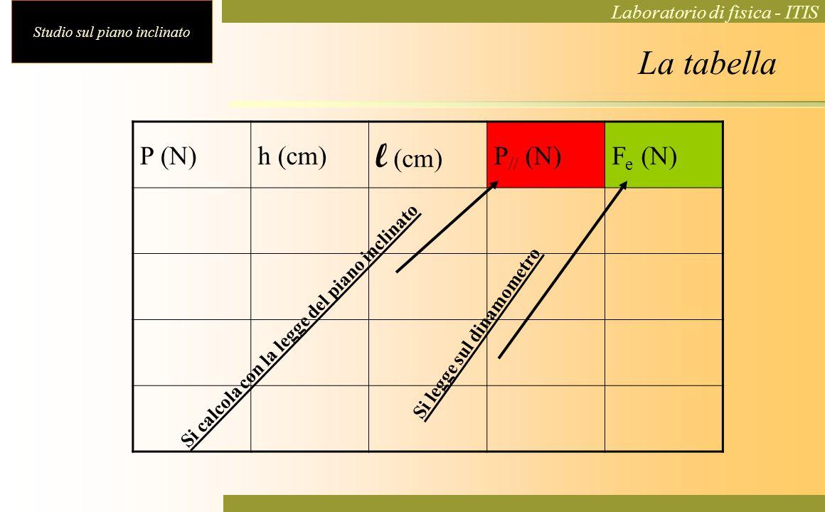 Si calcola con la legge del piano inclinato Si legge sul dinamometro