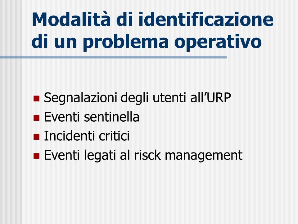 Modalità di identificazione di un problema operativo
