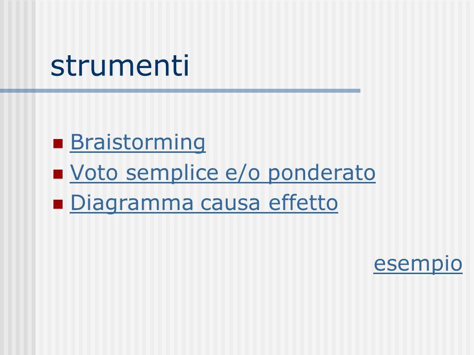 strumenti Braistorming Voto semplice e/o ponderato