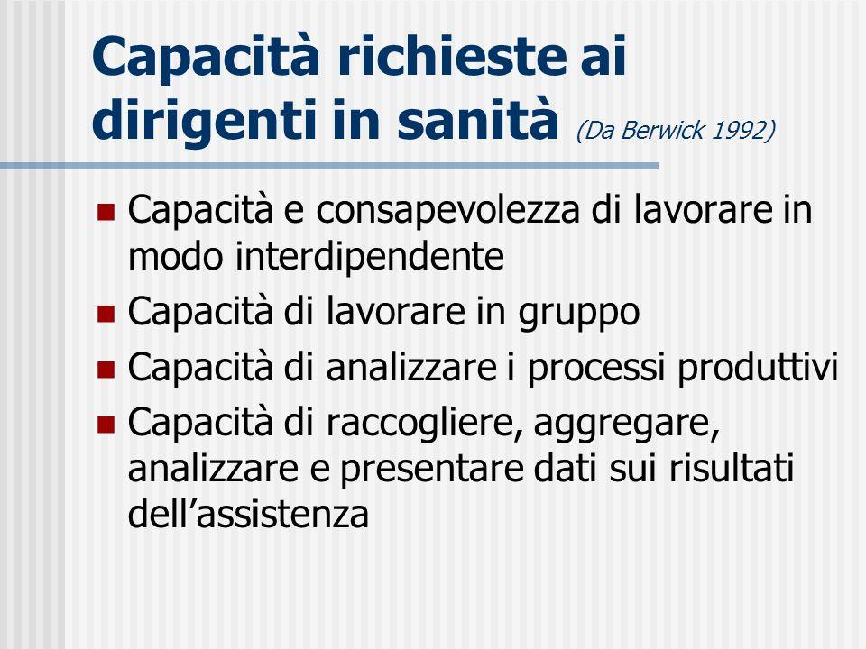 Capacità richieste ai dirigenti in sanità (Da Berwick 1992)